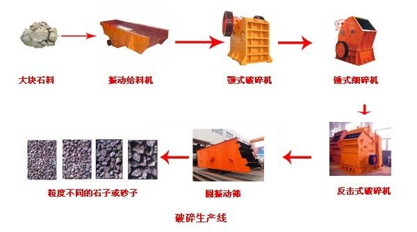 石子生产线工艺流程都需要哪些破碎设备